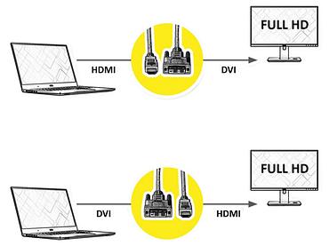 DVI-HDMI Kabel BLANK